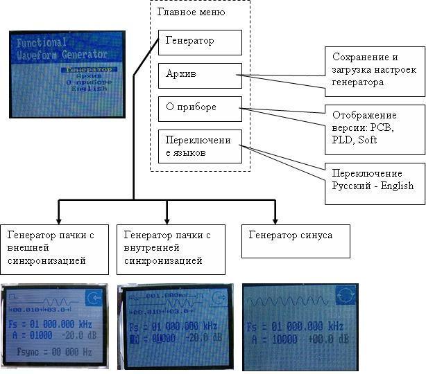Структура меню генератора